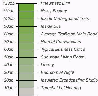 Common Sound Levels